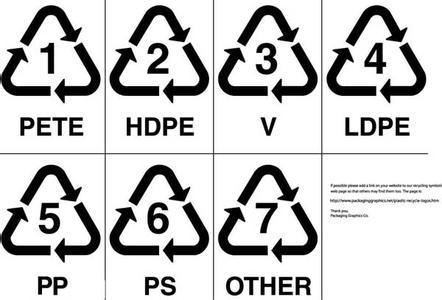 你会看塑料的材质标识吗?