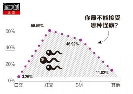 我的肛交事_75%的女人不能接受肛交(男人36%)61%的男人不能接受SM(女人36%)
