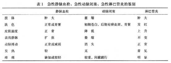 淋巴炎_四肢急性静脉血栓症需与急性动脉闭塞和急性淋巴管炎鉴别,见表1.